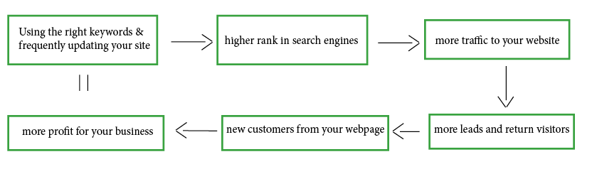 How Does Search Engine Optimization Impact My Business?